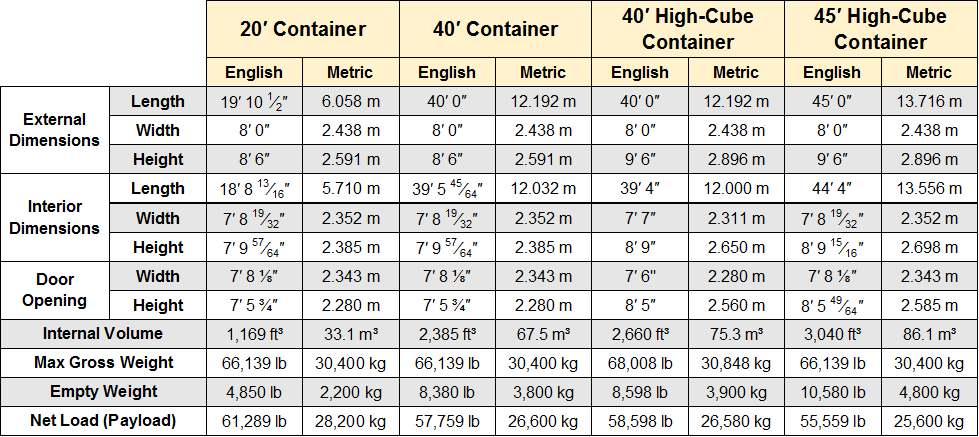pallet dimensions in feet 2